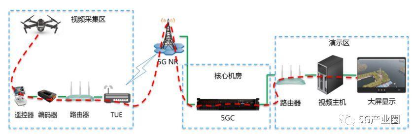 基于5G的无人机高清直播组网图