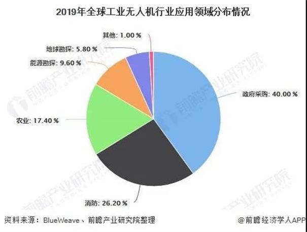 2020年全球及中国工业无人机行业发展现状及前景分析