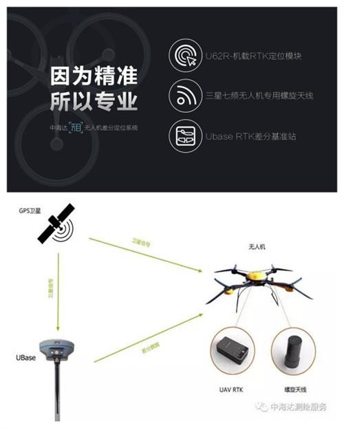 UAV RTK系统由U62R-机载RTK定位模块、三星七频无人机专用螺旋天线、Ubase RTK差分基准站组成。