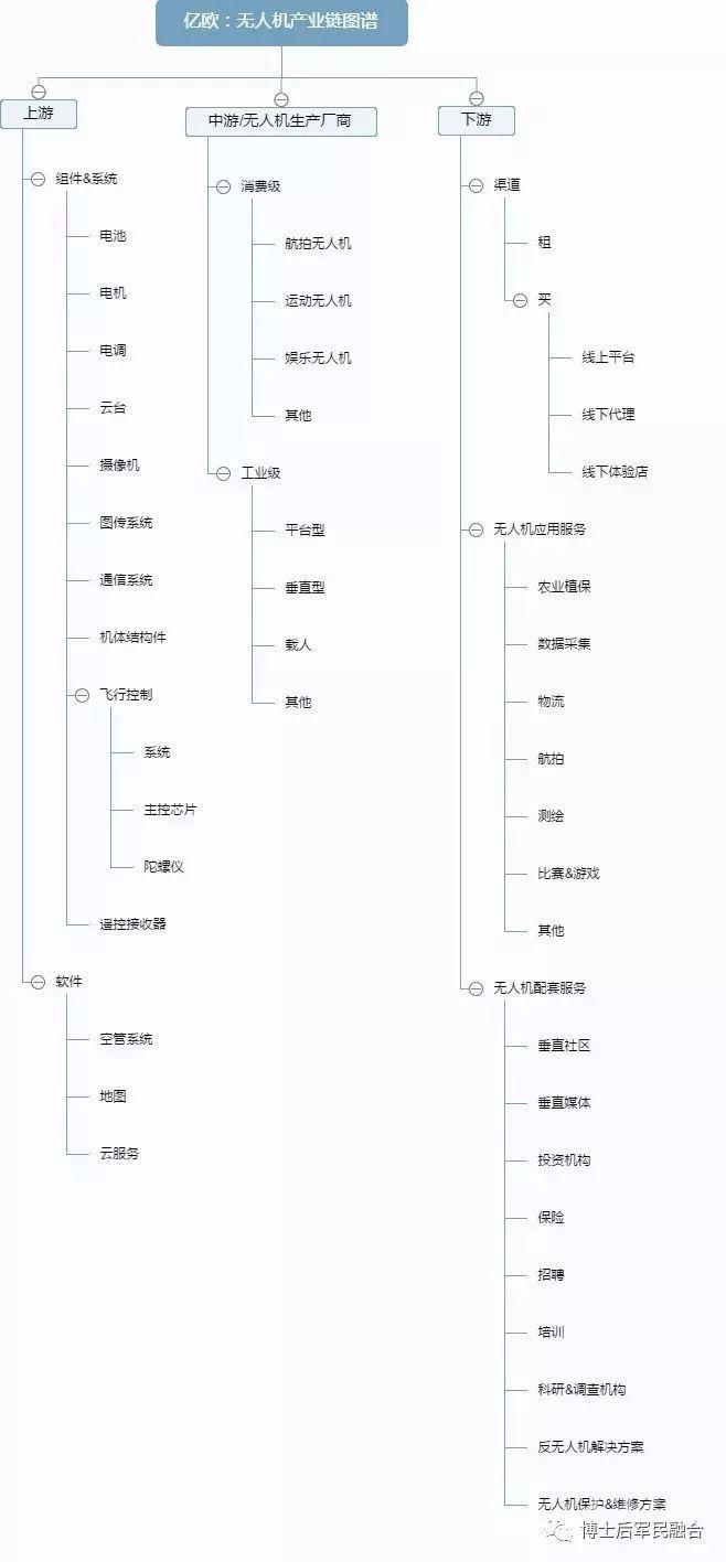 无人机产业链图谱插图14