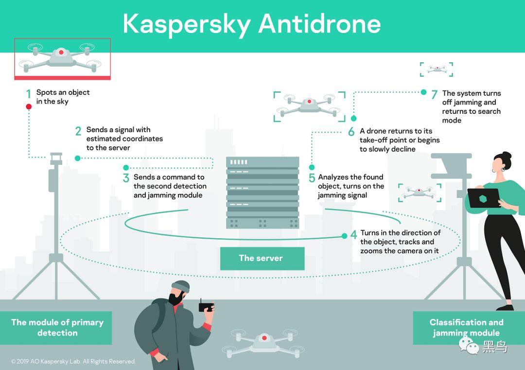 卡巴斯基解决方案的核心是自动检测和分类空中物体的系统