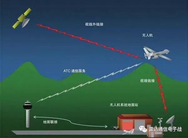 无人机链路信道频段