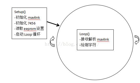 APM代码:minimosd与Mavlink协议插图4