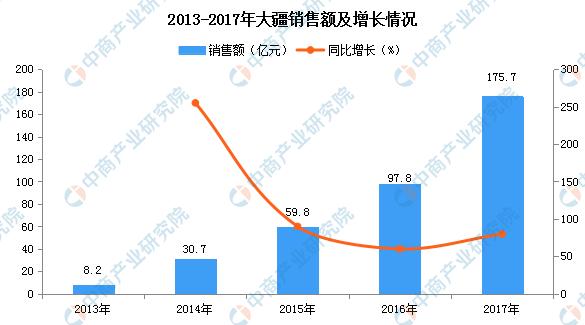 大疆无人机已占据大约70%的世界市场份额
