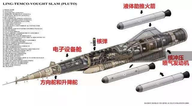 美军超音速核动力无人机