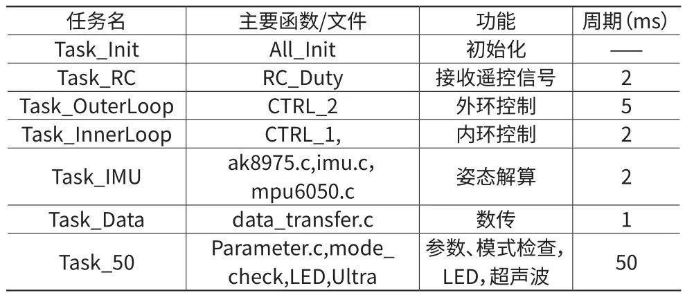 基于实时操作系统的无人机飞行控制系统设计综述-科技论文插图10
