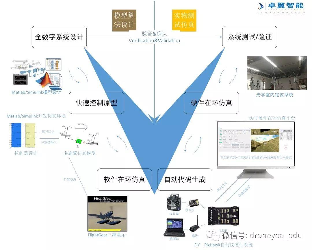 无人机飞控开发设计平台