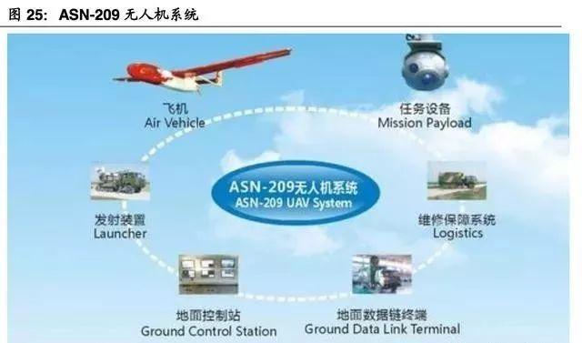 (超详细)军用无人机行业研究报告插图30