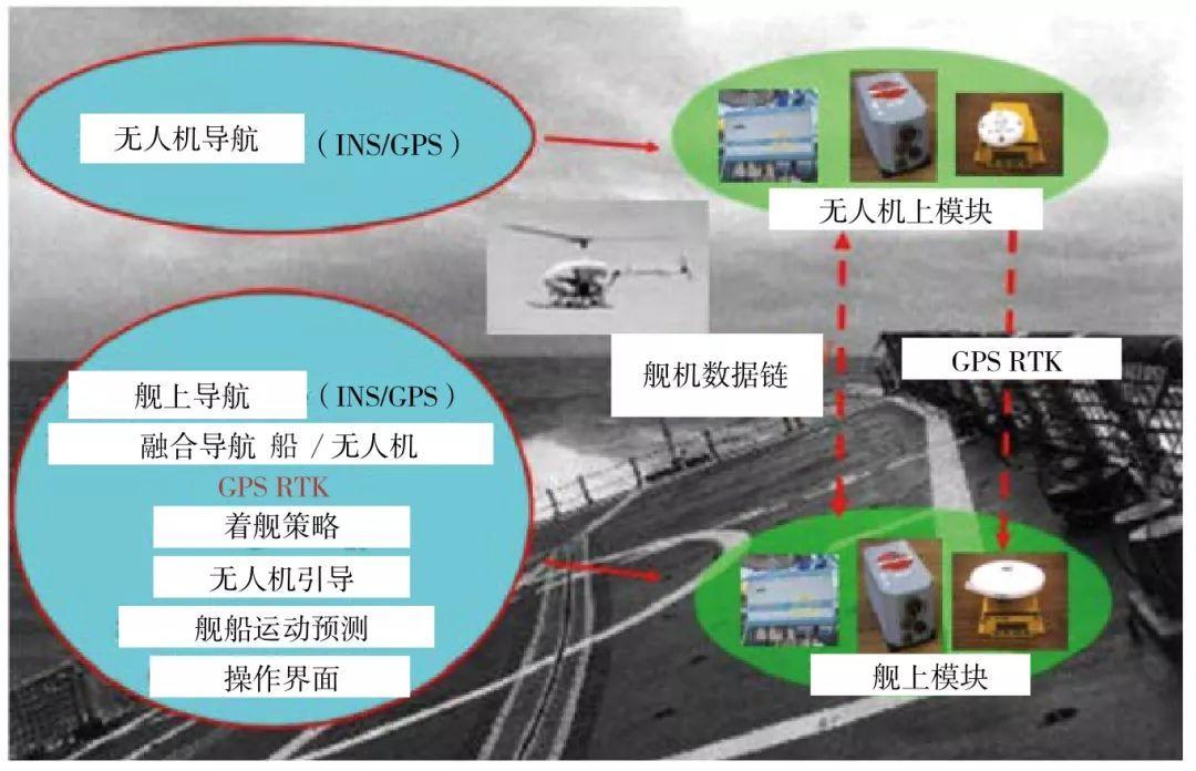 舰载无人机着舰引导技术综合评述-科技论文