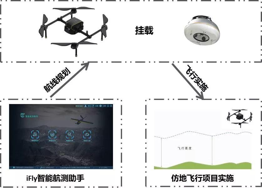 什么无人机仿地飞行,为什么需要仿地飞行?