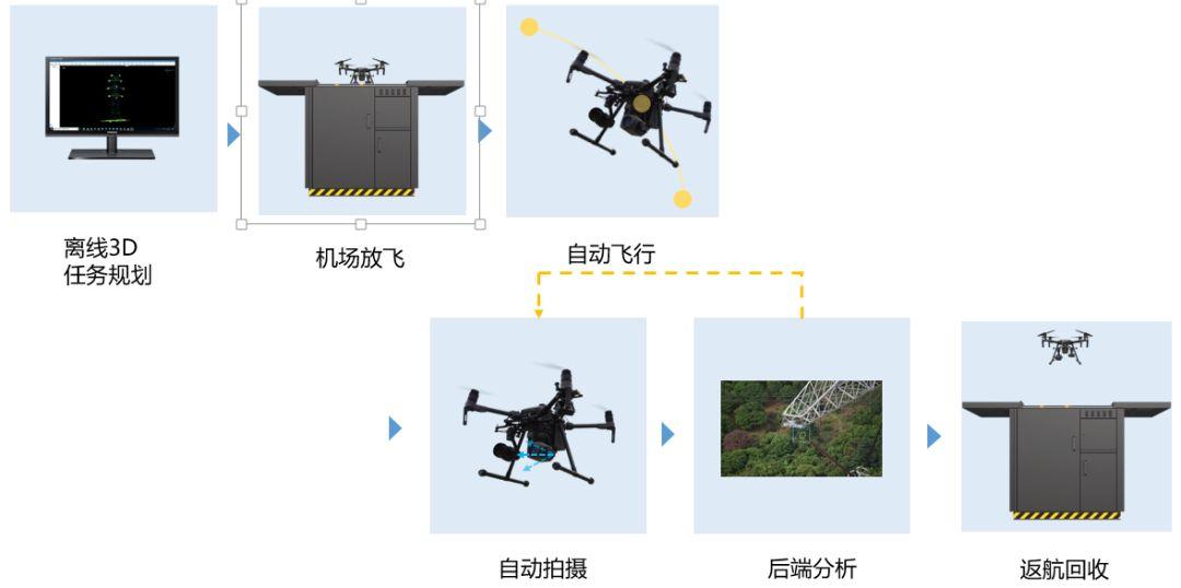 无人机电网精细化巡检全自动方案