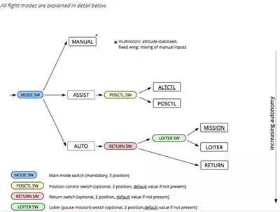 Mavlink无人机通讯协议理解插图10