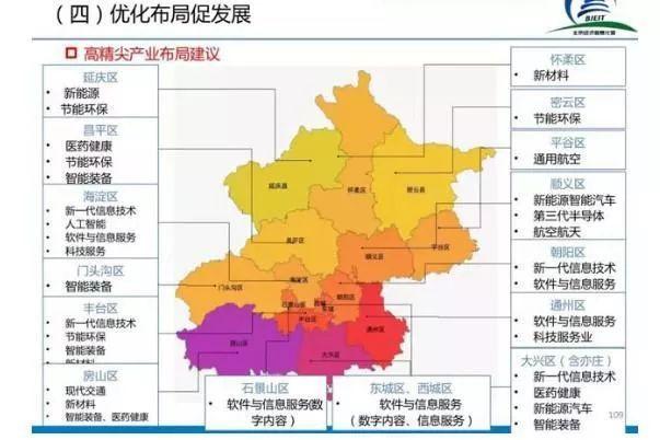 北京高精尖产业布局