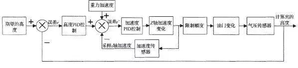 四轴无人机的结构与基本飞行原理和双闭环PID控制解读