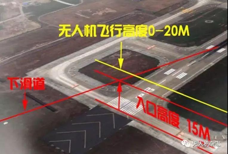 无人机飞行高度及区域