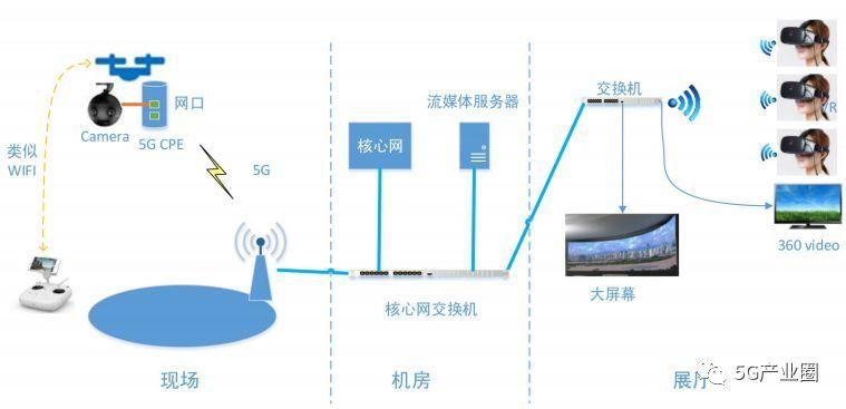 基于5G的无人机VR直播组网图