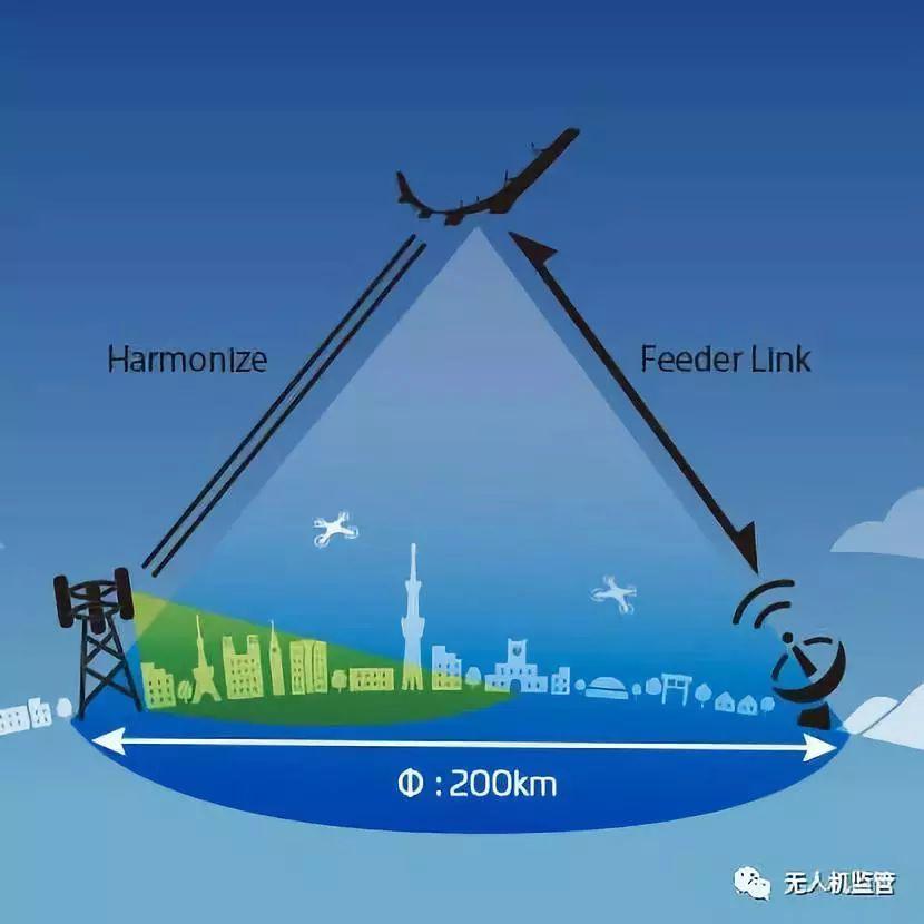 平流程无人机如果用作通信基站可以覆盖直径200公里的范围