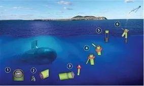 潜射无人机:为潜艇作战插上翅膀