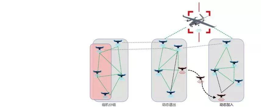 无人机集群超视距自组网通信系统