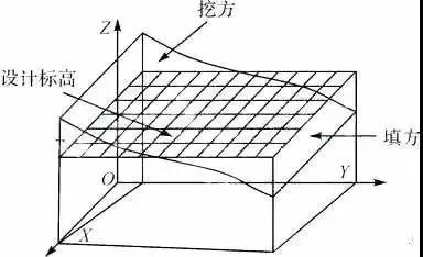 实景3D模型土方工程量计算技术路线