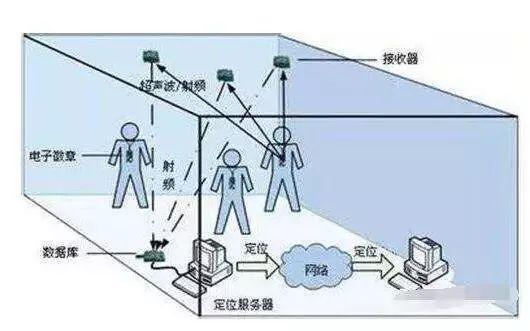 超声波定位技术