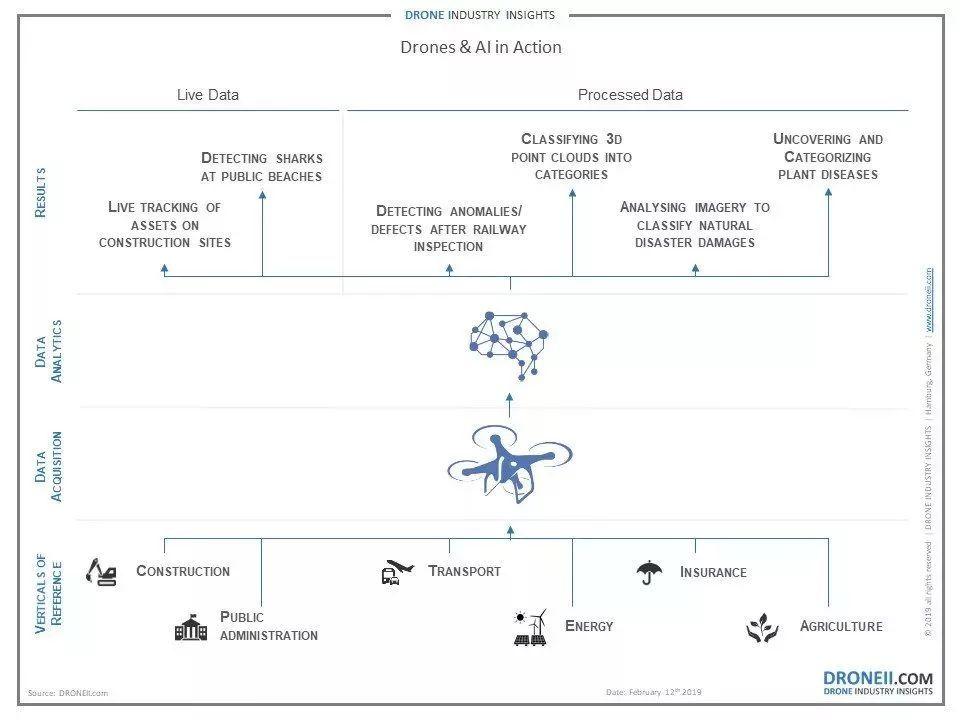 工业4.0:无人机+人工智能带来的新机遇