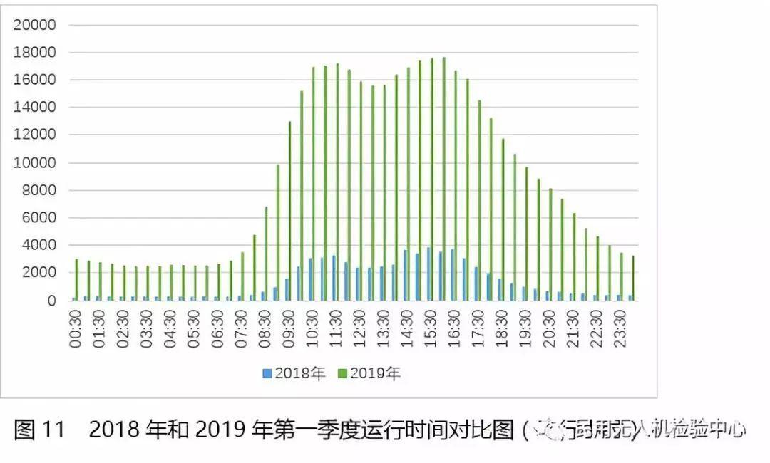 2019年第一季度无人机云数据统计插图20