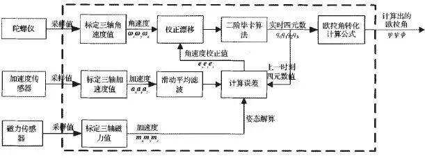 四轴无人机的结构与基本飞行原理和双闭环PID控制解读插图4