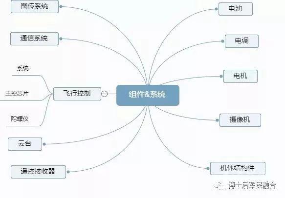 无人机产业链图谱