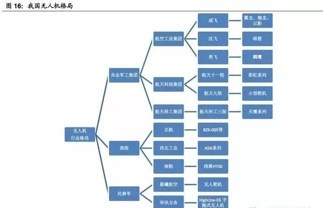 (超详细)军用无人机行业研究报告插图16