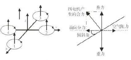 四轴无人机的结构与基本飞行原理和双闭环PID控制解读插图
