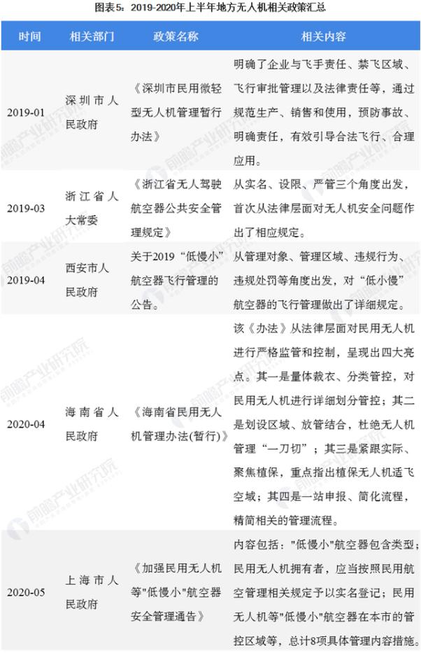 浙江、四川和海南等地也发布了无人机管理的相关政策,具体如下表所示: