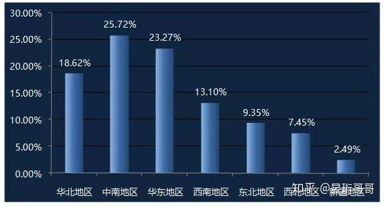无人机驾驶员分布最多的区域为中南地区和华东地区