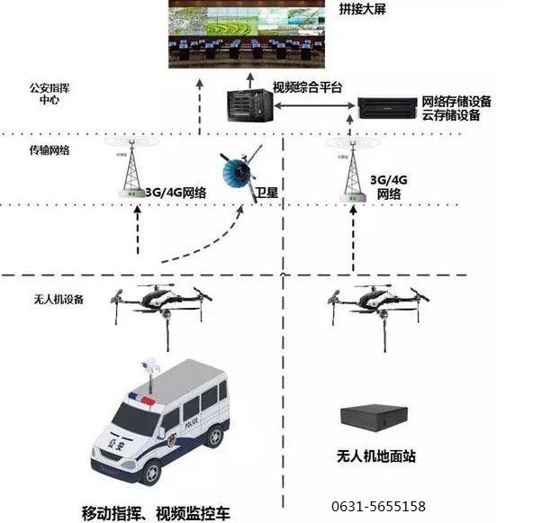 无人机载视觉系统