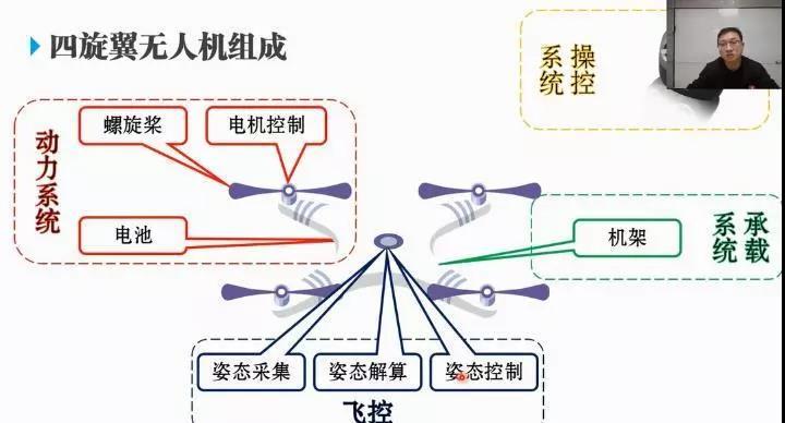 中科浩电无人机课程