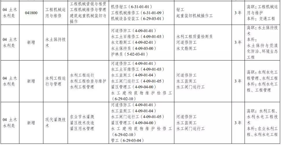 教育部:中等职业学校专业目录增补无人机、航测等46个专业插图12