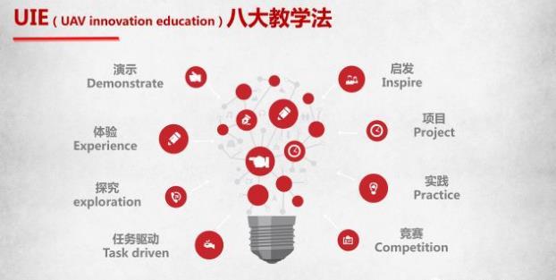 无人机创新教育——UIE八大教学法