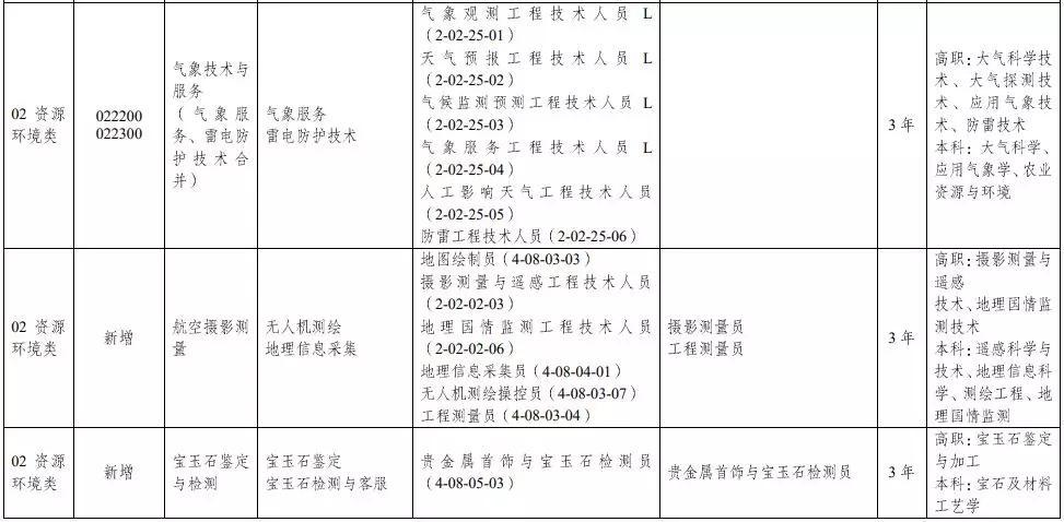 教育部:中等职业学校专业目录增补无人机、航测等46个专业插图6