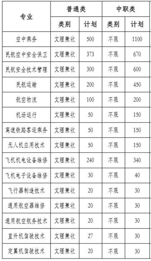 2020四川西南航空职业学院单招专业推荐:无人机应用技术专业