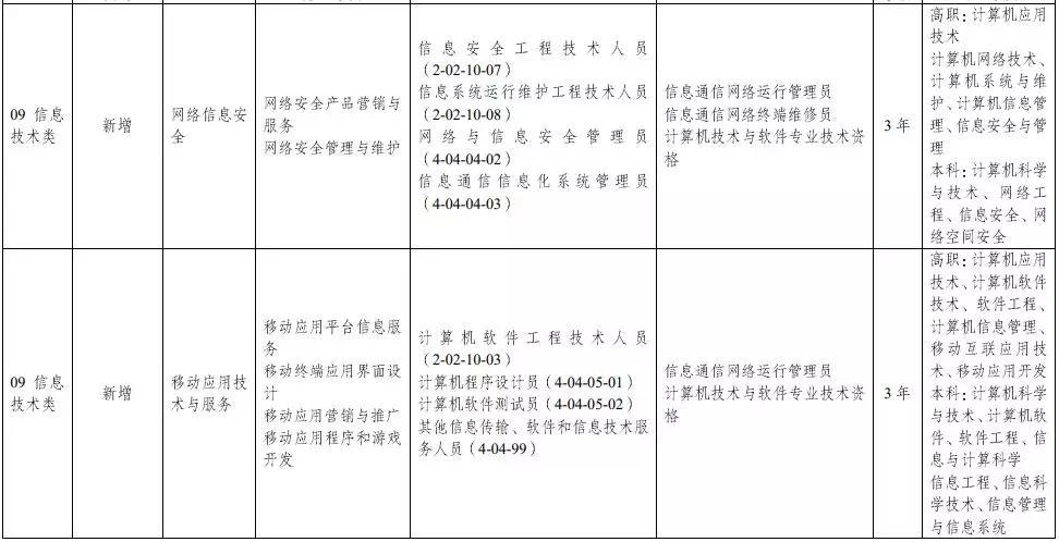 教育部:中等职业学校专业目录增补无人机、航测等46个专业插图4