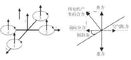 解读四轴无人机的结构与基本飞行原理和双闭环PID控制