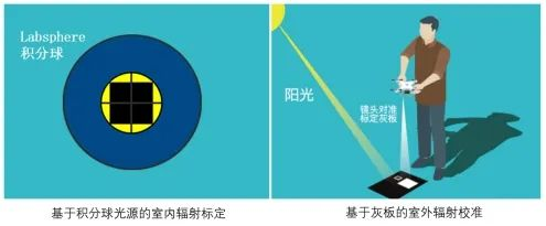 每台MS600 V2多光谱相机均进行高精度辐射定标