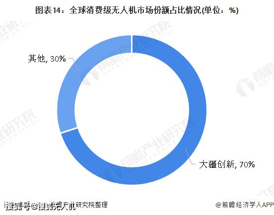 中国无人机行业发展前景