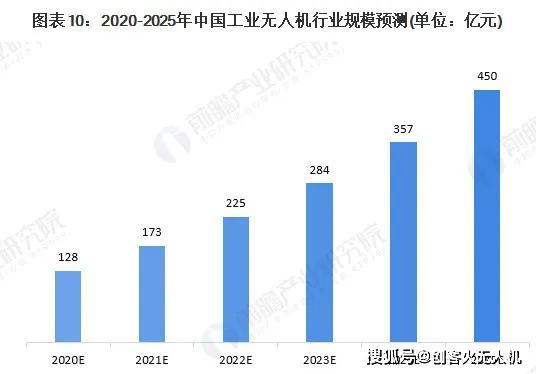 2020年工业无人机与其他无人机在专利、行业规模等方面对比插图16