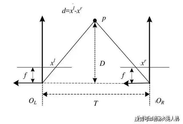无人机感知与规避技术综述插图2