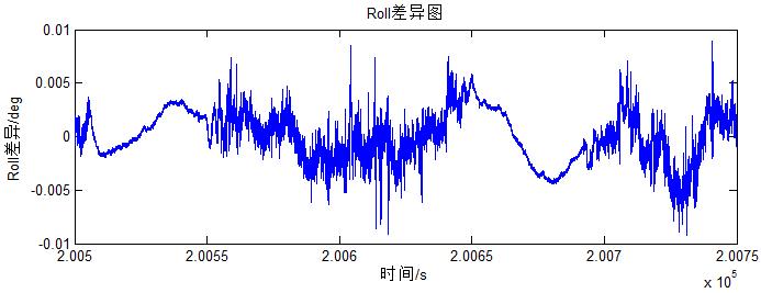 飞马智理图轨迹解算模块的计算结果