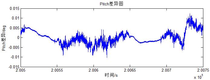 飞马智理图轨迹解算模块的计算结果1