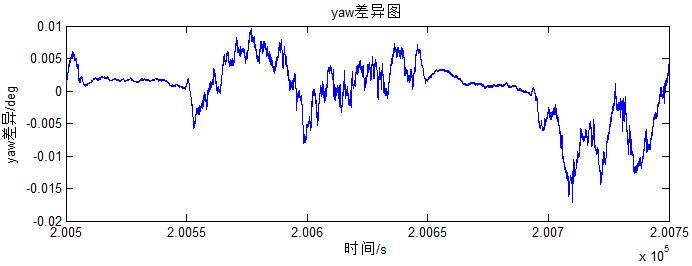 飞马智理图轨迹解算模块的计算结果2