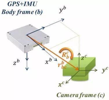什么是航测免像控,航测免像控方案了解一下?插图2