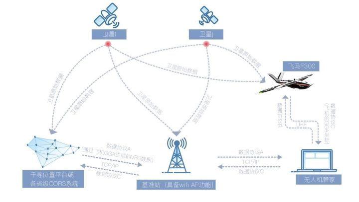 飞马F300无人机一体化RTK/PPK能多源数据获取平台